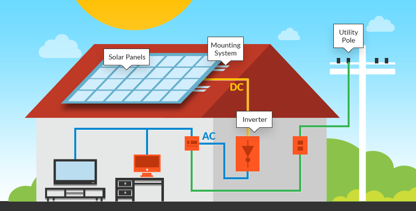 10 Intriguing Facts About Solar Energy for 2018 and Beyond